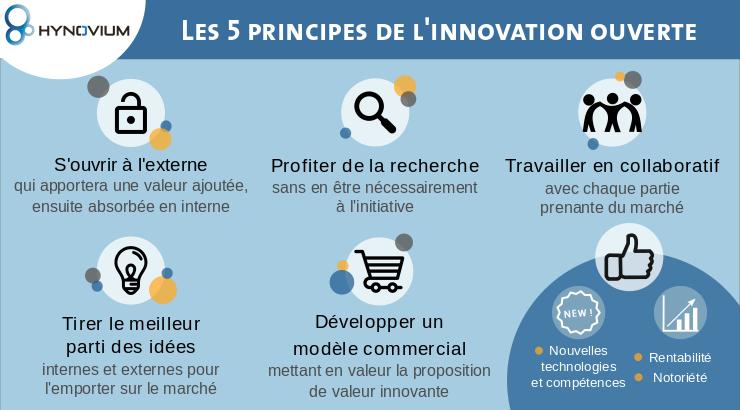 L'innovation ouverte dans l'industrie